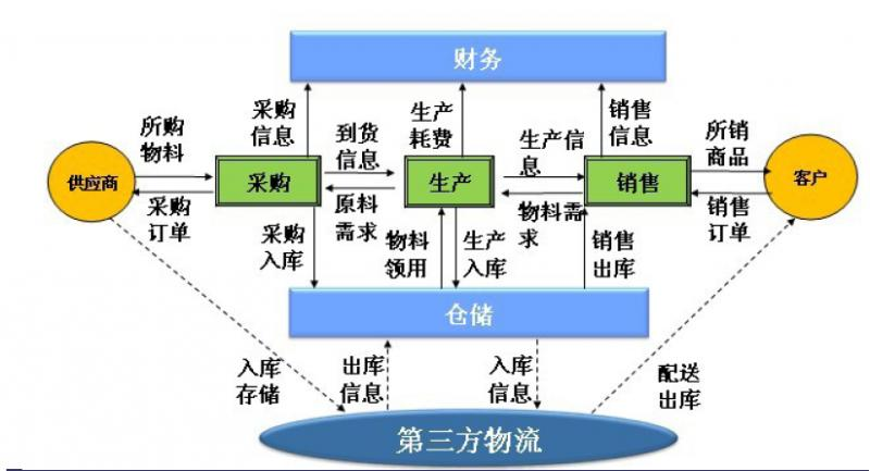 Logistics management system and integration process